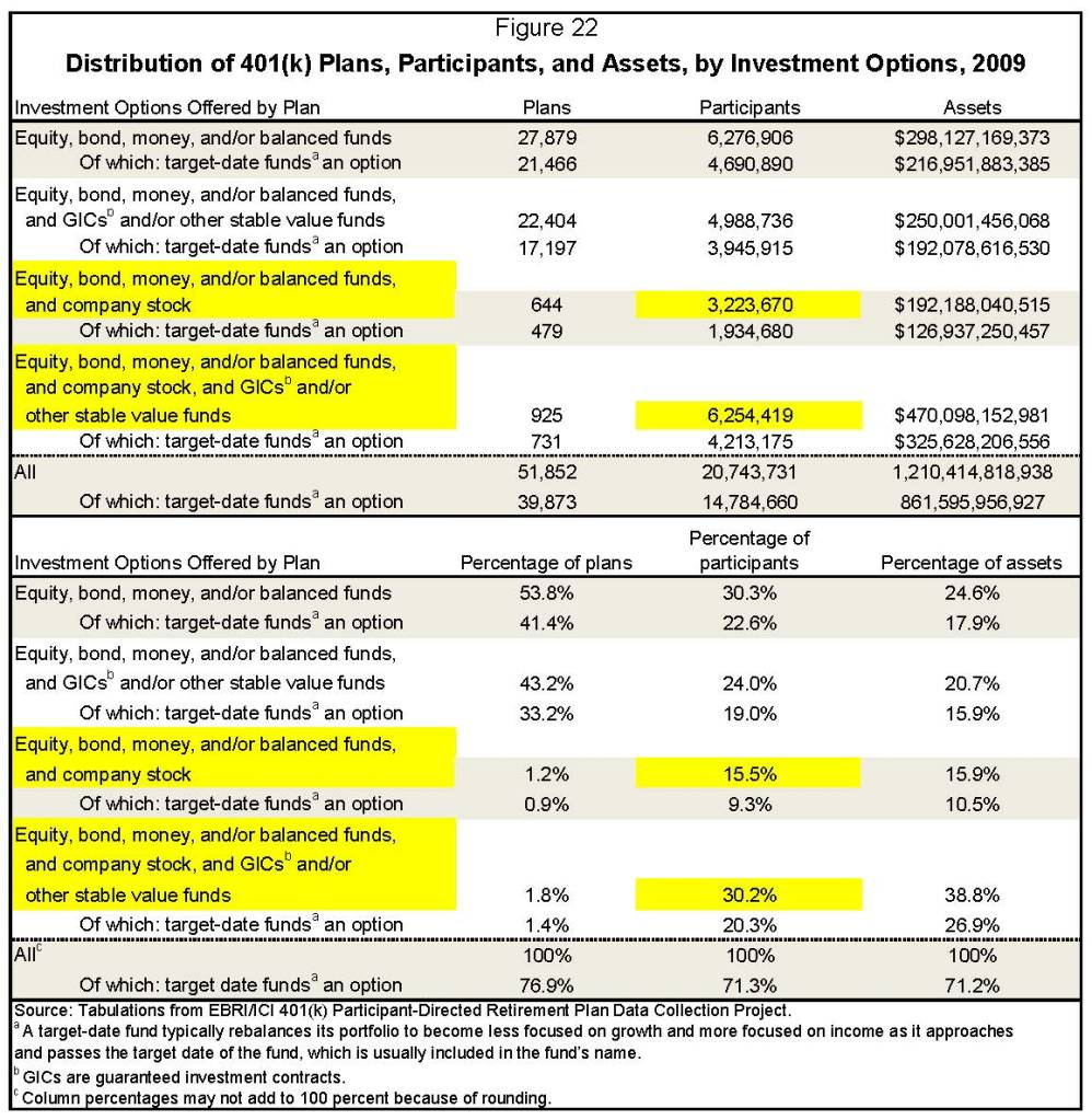 401 k plan and stock options