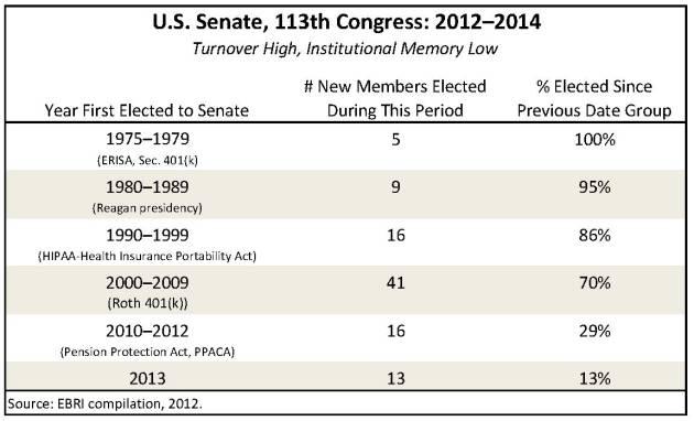 Senate.Turnover